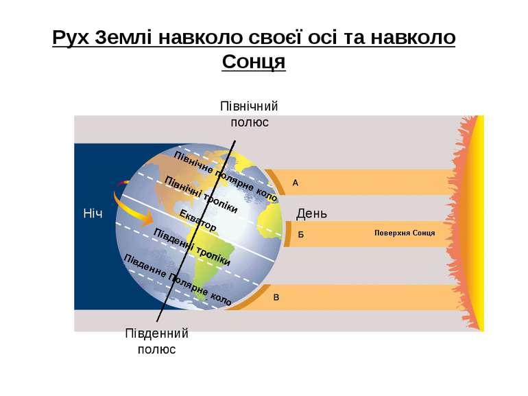 Рух Землі навколо своєї осі та навколо Сонця Північний полюс Південний полюс ...