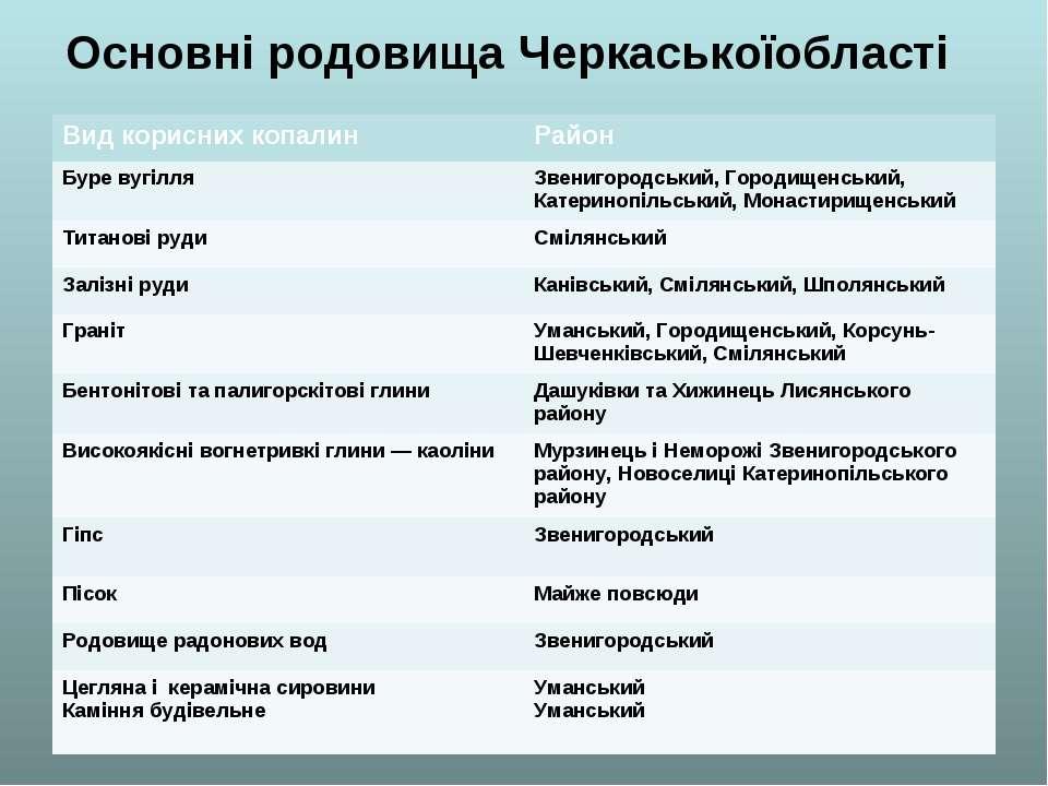 Основні родовища Черкаськоїобласті Вид корисних копалин Район Буре вугілля Зв...