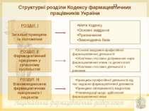 Структурні розділи Кодексу фармацевтичних працівників України РОЗДІЛ І Загаль...