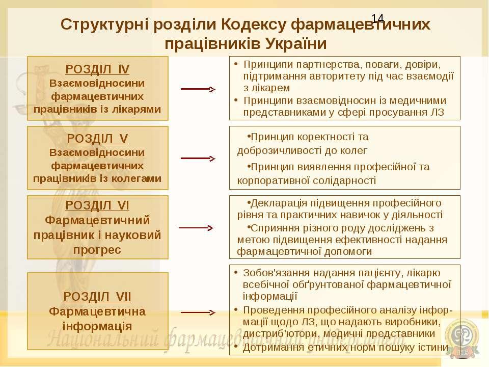 Структурні розділи Кодексу фармацевтичних працівників України РОЗДІЛ ІV Взаєм...