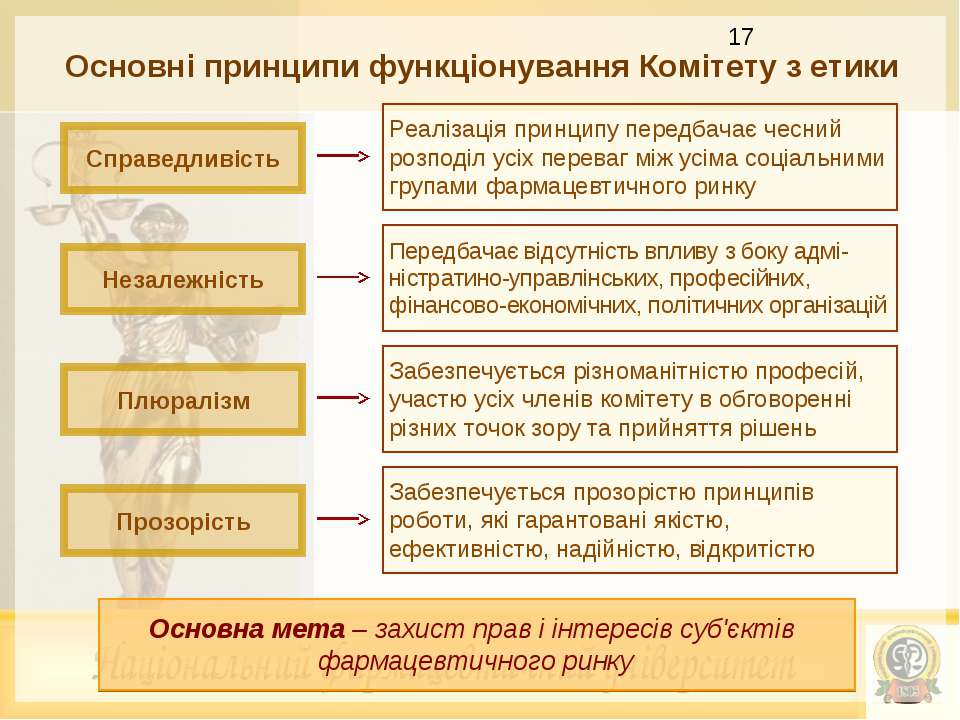 Основні принципи функціонування Комітету з етики Справедливість Реалізація пр...