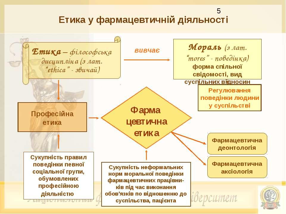 """Етика у фармацевтичній діяльності Професійна етика Мораль (з лат. """"mores"""" - п..."""