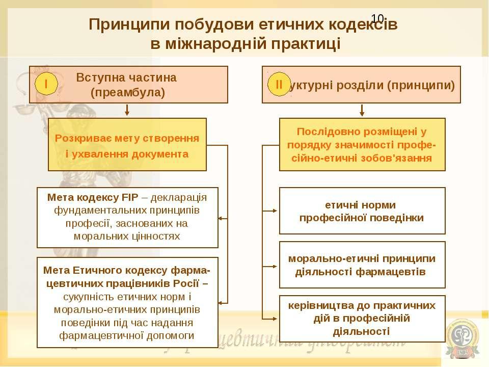 Принципи побудови етичних кодексів в міжнародній практиці Вступна частина (пр...