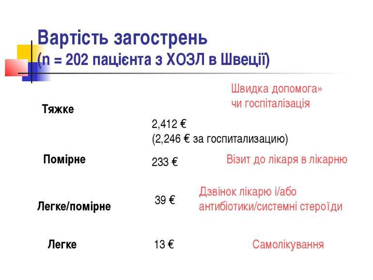 Вартість загострень (n = 202 пацієнта з ХОЗЛ в Швеції) Тяжке 2,412 € (2,246 €...