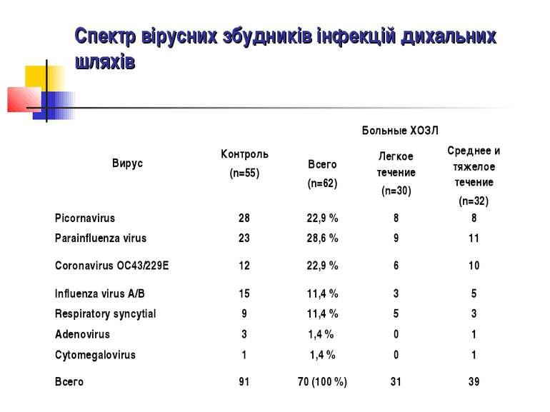 Спектр вірусних збудників інфекцій дихальних шляхів