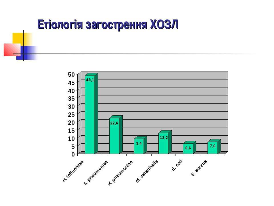 Етіологія інфекційного загострення ХОЗЛ Етіологія інфекційного загострення ХО...
