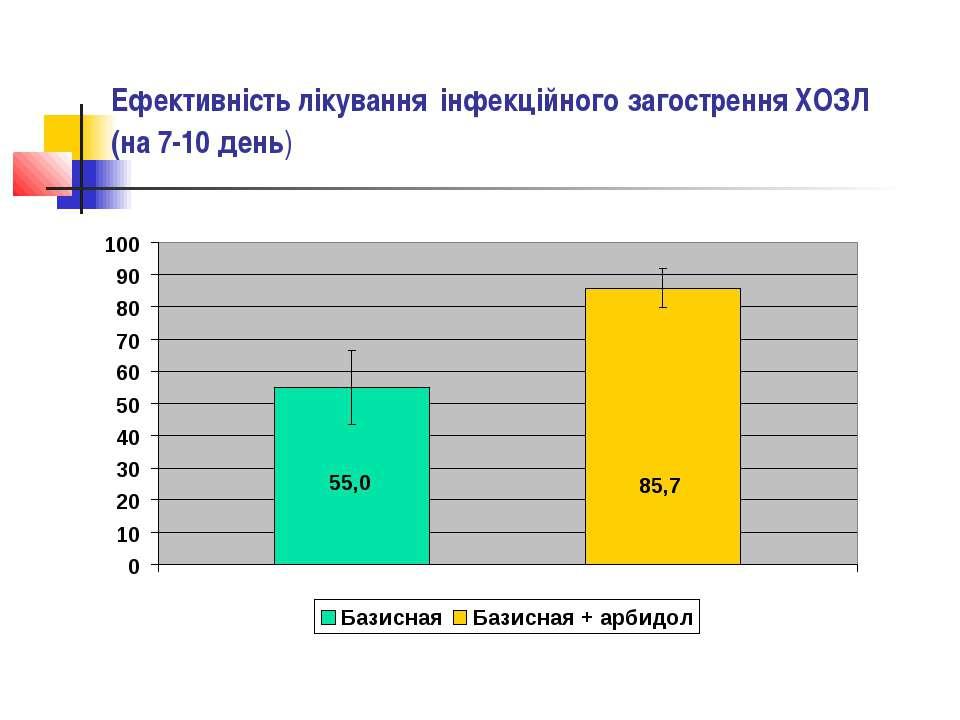 Ефективність лікування інфекційного загострення ХОЗЛ (на 7-10 день)