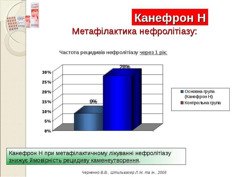 Канефрон Н при метафілактичному лікуванні нефролітіазу знижує ймовірність рец...