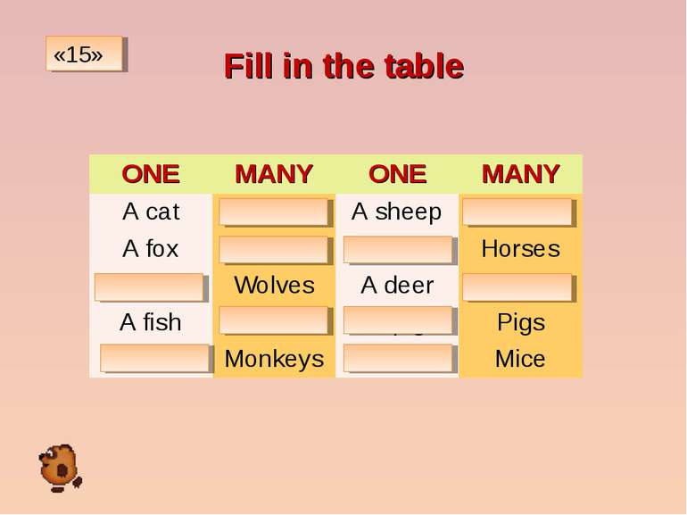 Fill in the table «15» ONE MANY ONE MANY A cat Cats A sheep Sheep A fox Foxes...
