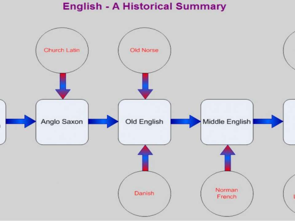 summary of history of english language
