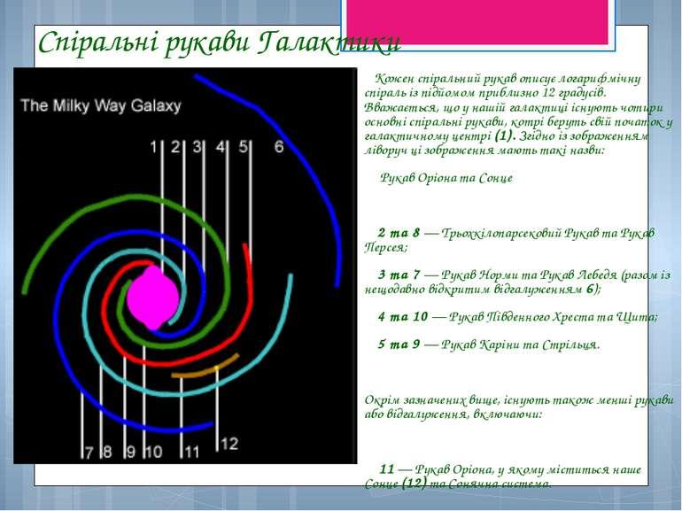 Спіральні рукави Галактики Кожен спіральний рукав описує логарифмічну спіраль...