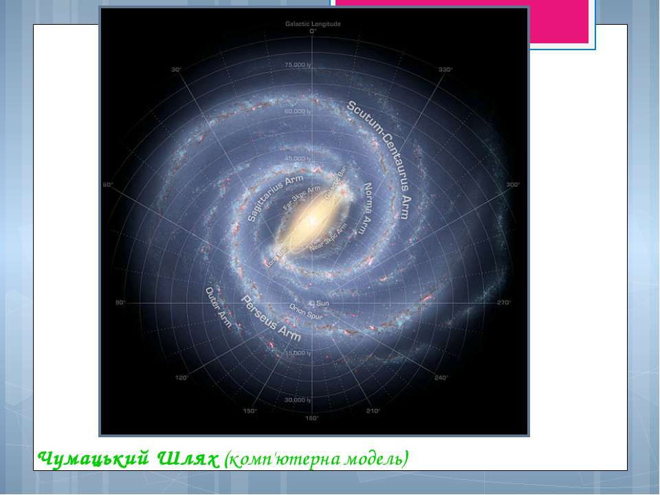 Чумацький Шлях (комп'ютерна модель)