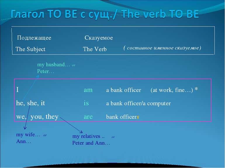 Подлежащее Cказуемое The Subject The Verb I am a bank officer (at work, fine…...