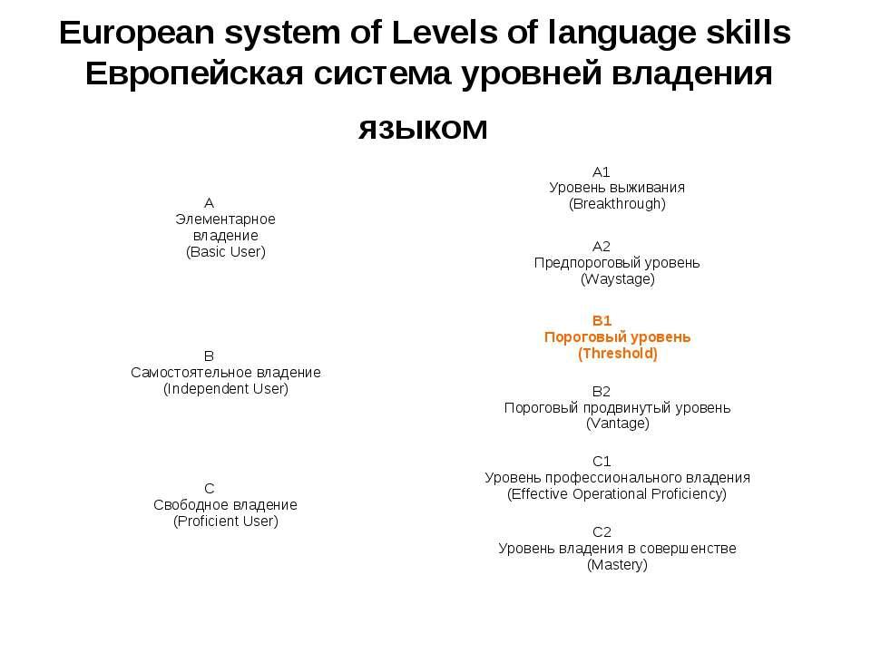 European system of Levels of language skills Европейская система уровней влад...