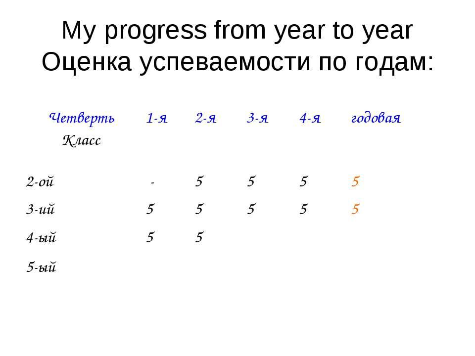 My progress from year to year Оценка успеваемости по годам: Четверть Класс 1-...