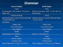 "Grammar American English Future Использование ""shall"" необычно. Пользуются то..."