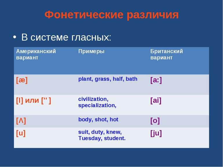 Фонетические различия В системе гласных: Американский вариант Примеры Британс...