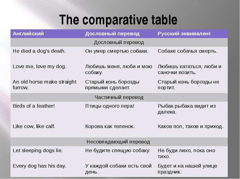 The comparative table Английский Дословный перевод Русский эквивалент Дословн...