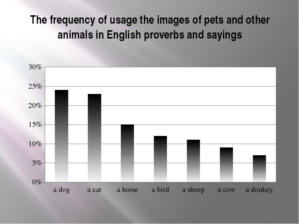 The frequency of usage the images of pets and other animals in English prover...