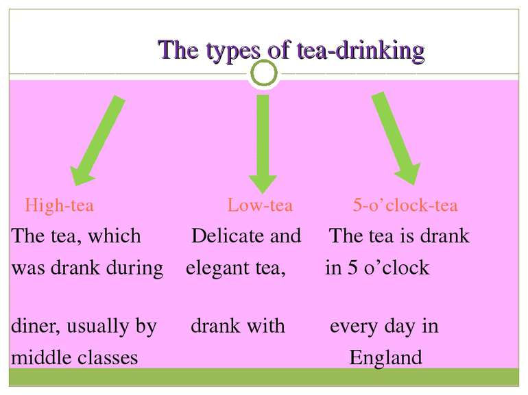 The types of tea-drinking High-tea Low-tea 5-o'clock-tea The tea, which Delic...
