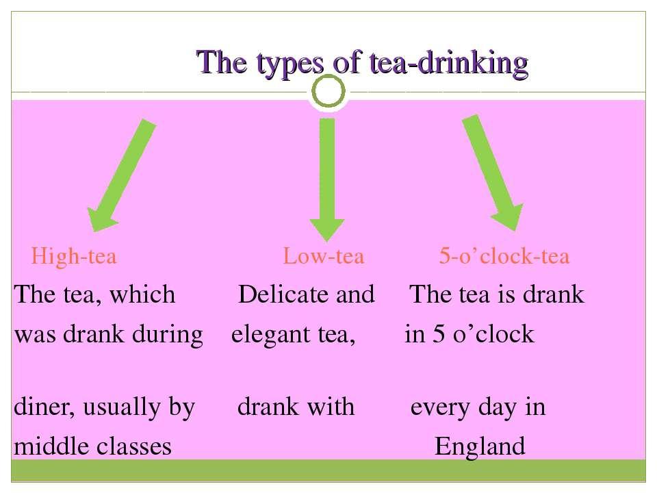The types of tea-drinking High-tea Low-tea 5-o'clock-tea The tea, which Delic...
