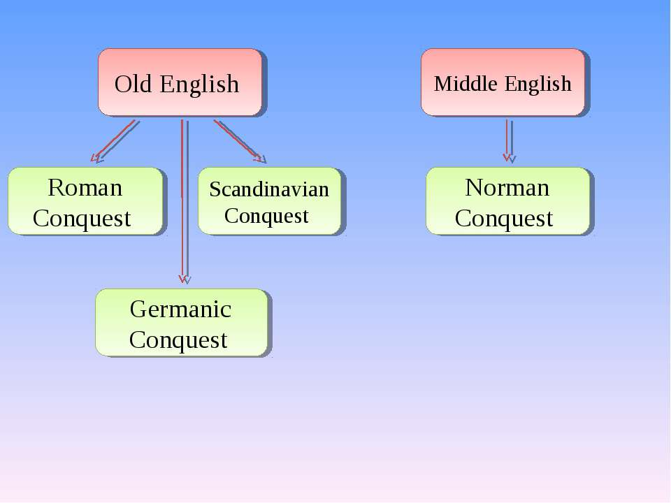 Old English Roman Conquest Germanic Conquest Scandinavian Conquest Middle Eng...