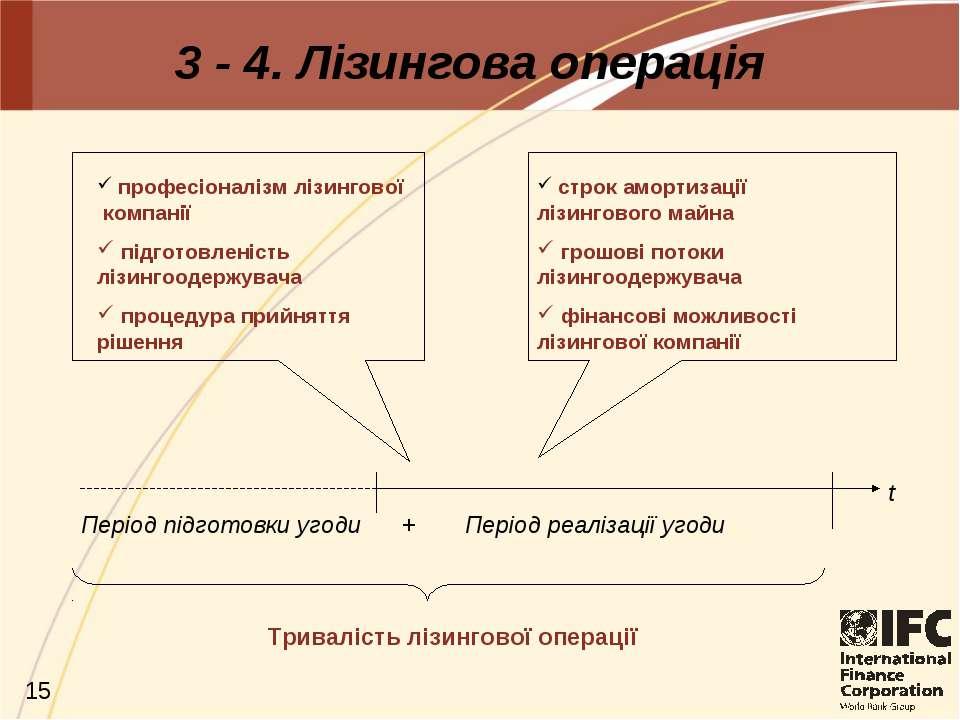 3 - 4. Лізингова операція строк амортизації лізингового майна грошові потоки ...