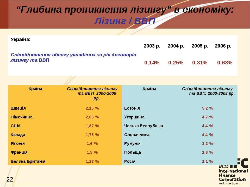 """""""Глибина проникнення лізингу"""" в економіку: Лізинг / ВВП Україна: 2003 р. 2004..."""