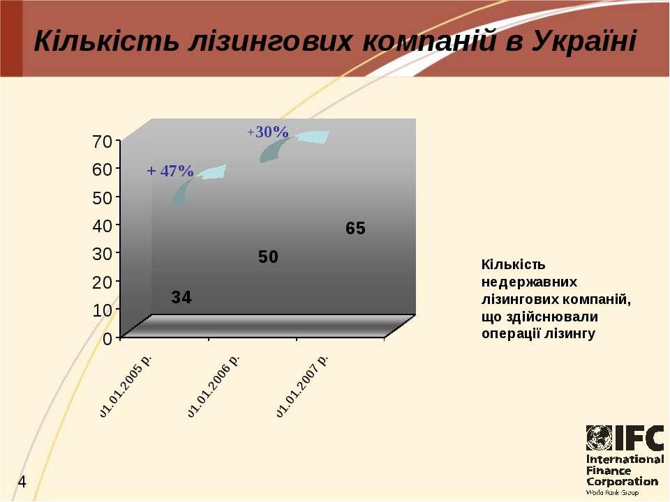 Кількість лізингових компаній в Україні + 47% +30%