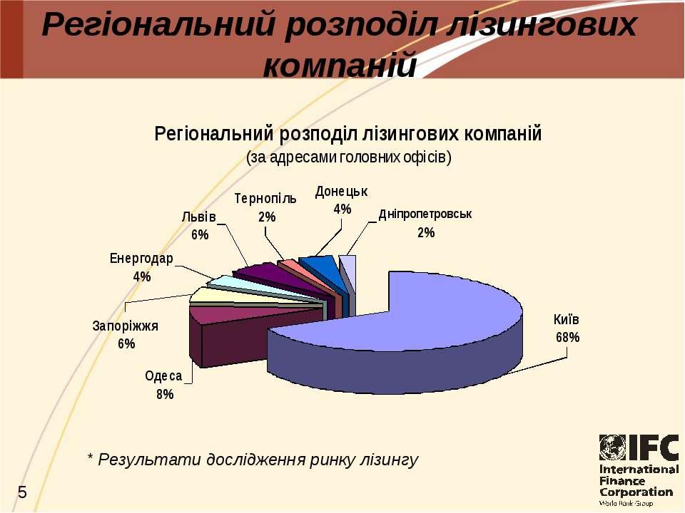 Регіональний розподіл лізингових компаній * Результати дослідження ринку лізингу