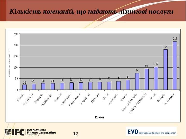 Кількість компаній, що надають лізингові послуги