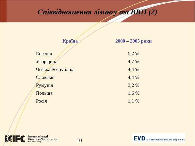 Співвідношення лізингу та ВВП (2)