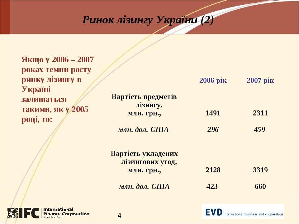 Ринок лізингу України (2) Якщо у 2006 – 2007 роках темпи росту ринку лізингу ...