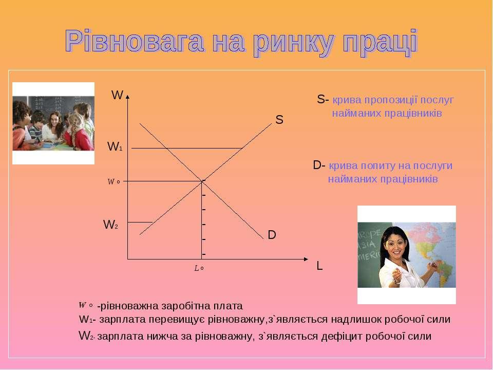 W L ------ -рівноважна заробітна плата W1- зарплата перевищує рівноважну,з`яв...
