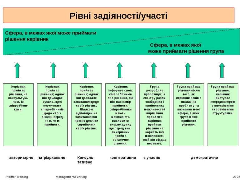 Рівні задіяності/участі Pfeiffer Training Management/Führung 2002