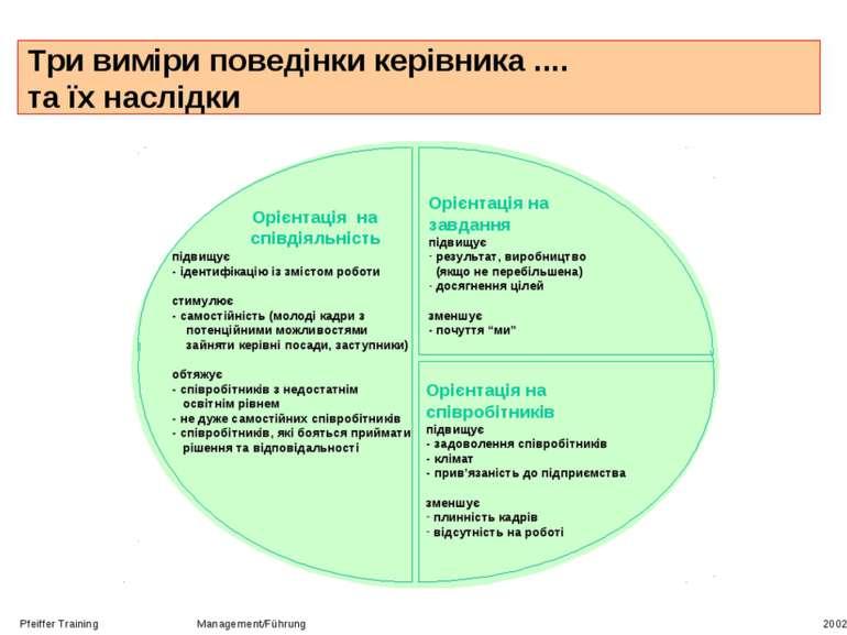 Pfeiffer Training Management/Führung 2002 Три виміри поведінки керівника .......