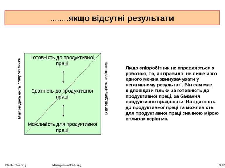 ........якщо відсутні результати Pfeiffer Training Management/Führung 2002 Го...
