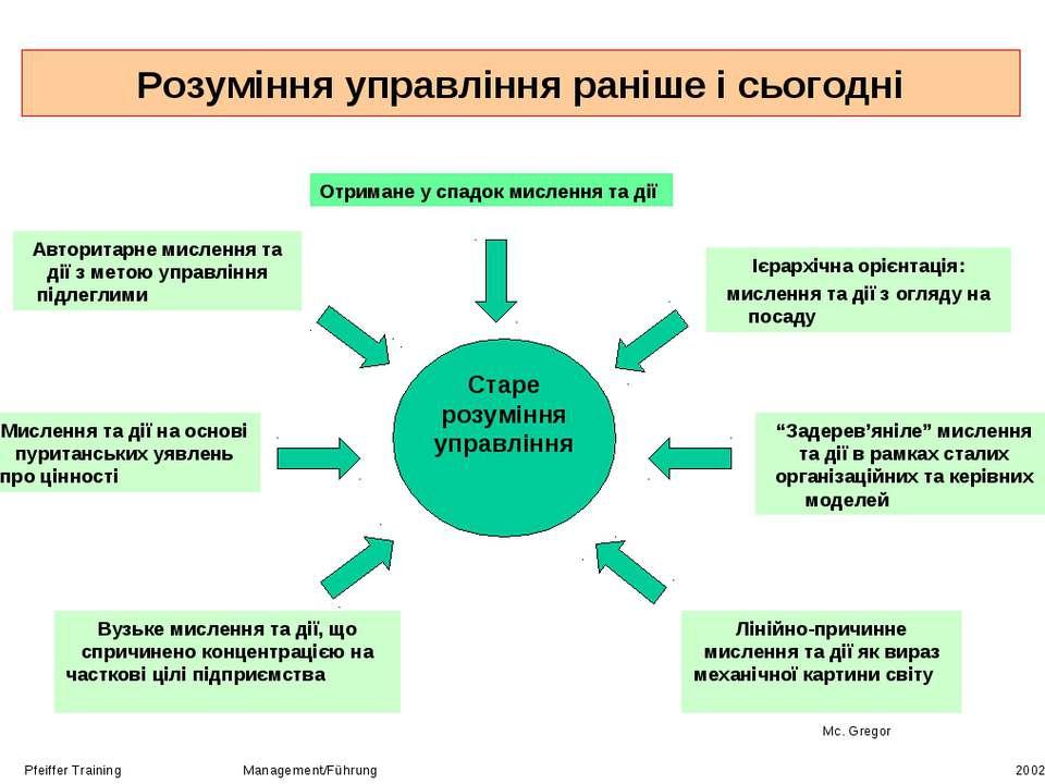 Розуміння управління раніше і сьогодні Pfeiffer Training Management/Führung 2...