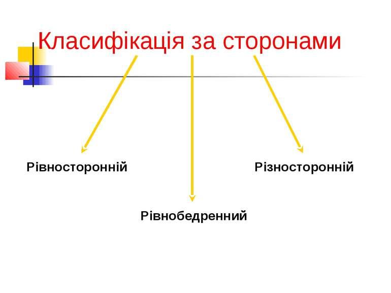 Класифікація за сторонами Рівносторонній Рівнобедренний Різносторонній