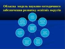 Обласна модель науково-методичного забезпечення розвитку освітніх округів