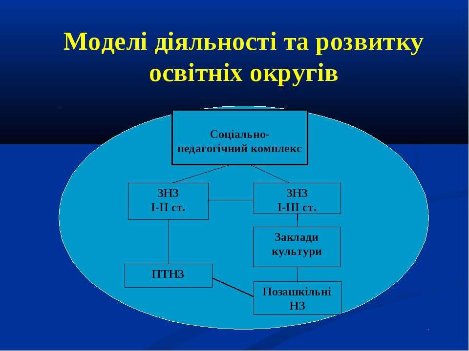 Моделі діяльності та розвитку освітніх округів