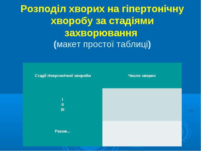 Розподіл хворих на гіпертонічну хворобу за стадіями захворювання (макет прост...