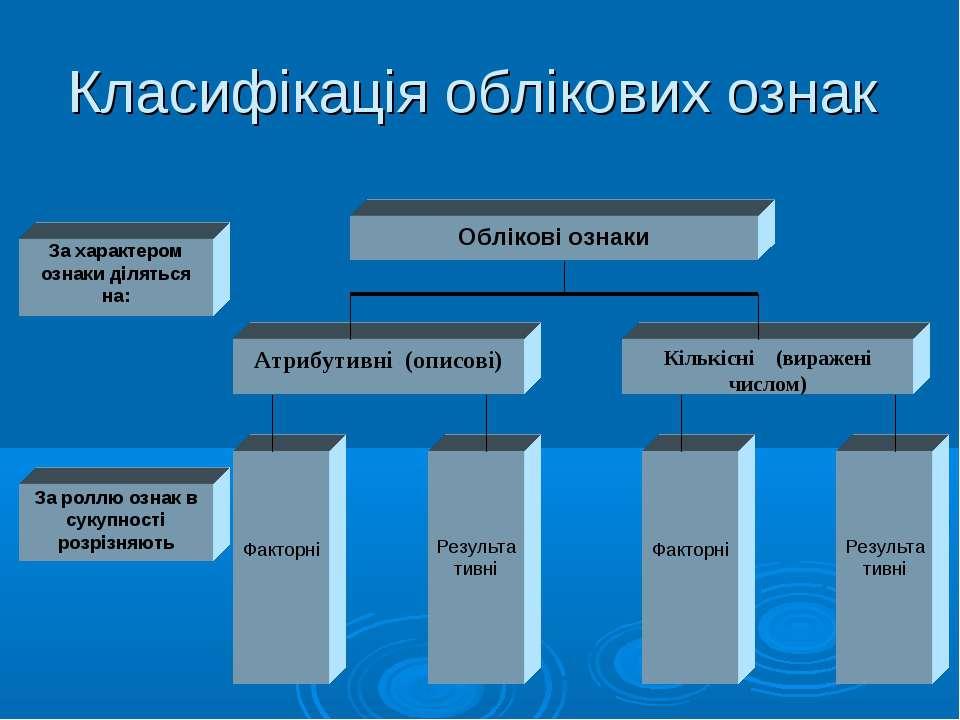 Класифікація облікових ознак
