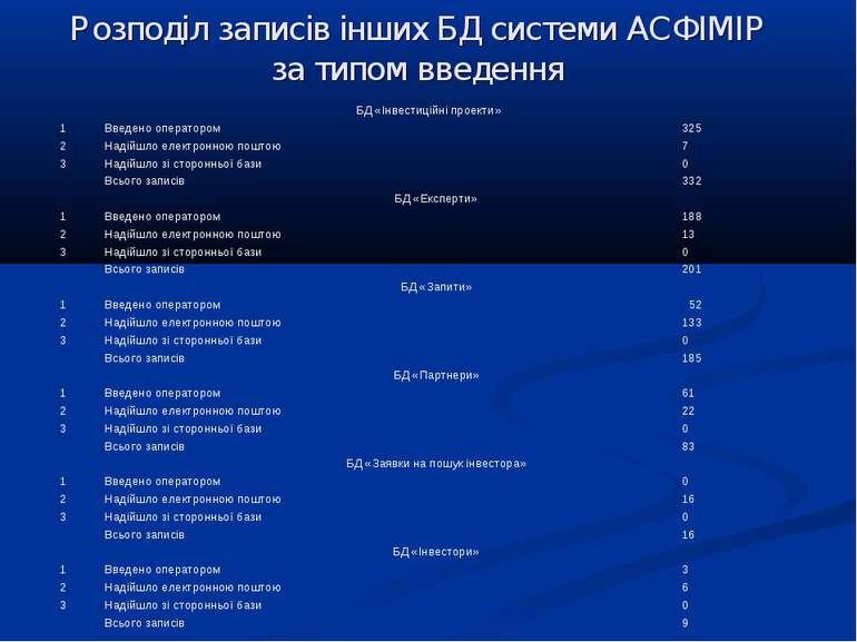 Розподіл записів інших БД системи АСФІМІР за типом введення