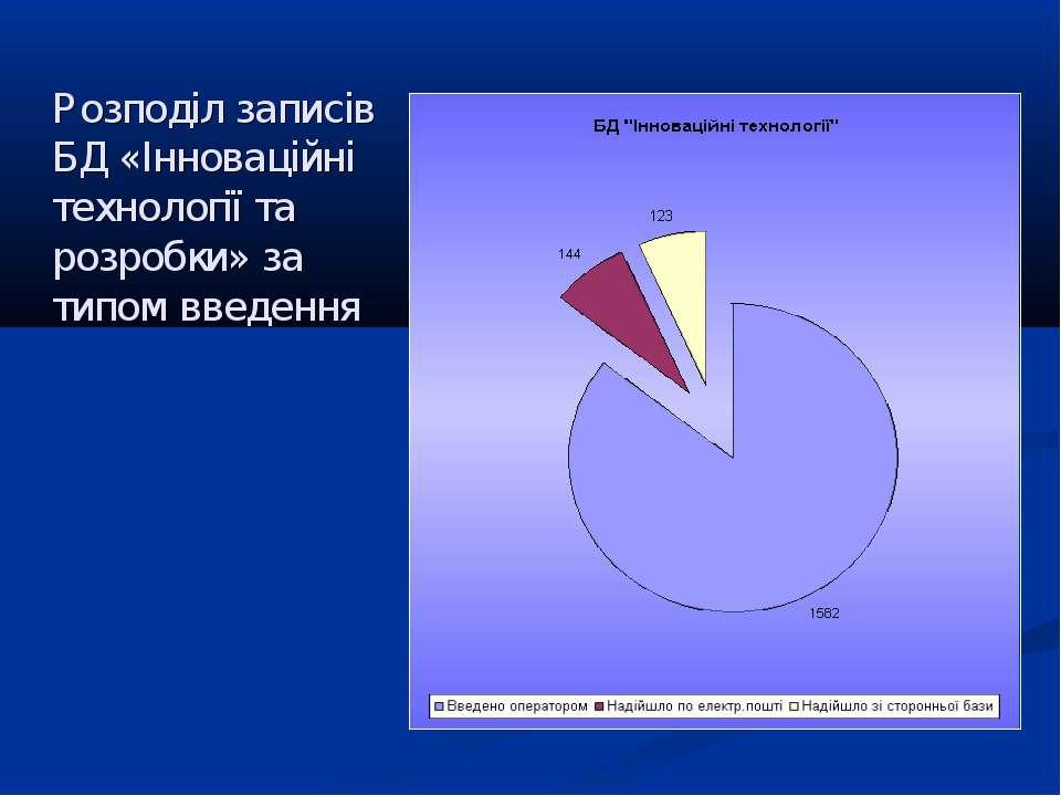 Розподіл записів БД «Інноваційні технології та розробки» за типом введення