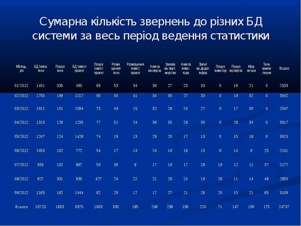 Сумарна кількість звернень до різних БД системи за весь період ведення статис...