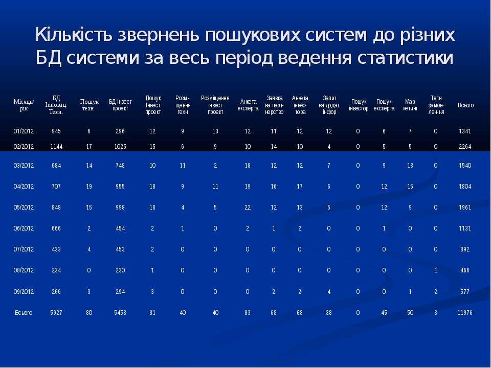 Кількість звернень пошукових систем до різних БД системи за весь період веден...