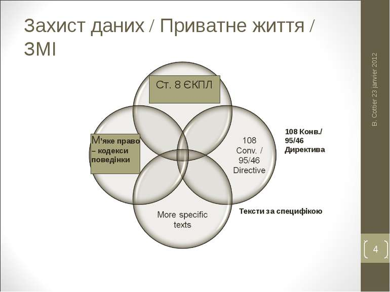Захист даних / Приватне життя / ЗМІ B. Cottier 23 janvier 2012 * Ст. 8 ЄКПЛ М...