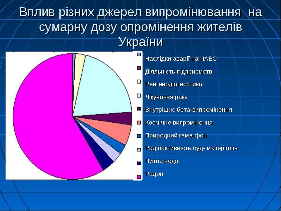 Вплив різних джерел випромінювання на сумарну дозу опромінення жителів Україн...