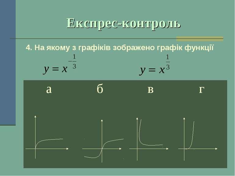 Експрес-контроль 4. На якому з графіків зображено графік функції